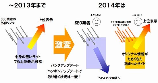 2013_2014_ペンギンアップデート