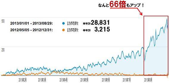 BELKA自社サイトでコンテンツマーケティングを使い、わずか半年間で66倍ものアクセスアップを実現